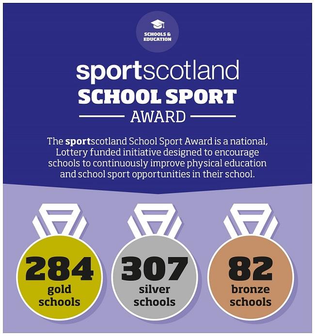 Awarded schools