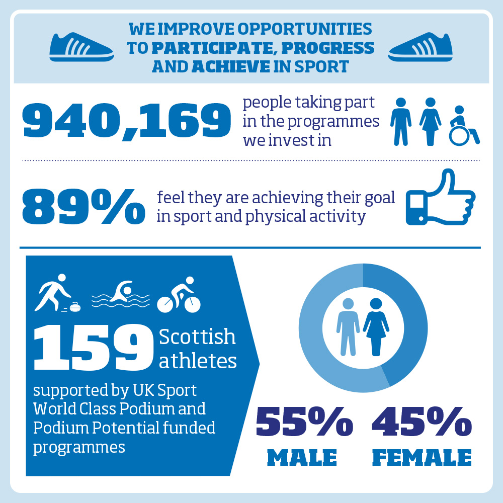 940,169 people taking part in the programmes we invest in 89% feel they are achieving their goal in sport and physical activity 159 Scottish athletes supported by UK Sport World Class Podium and Podium Potential funded programmes 55% male 45% female