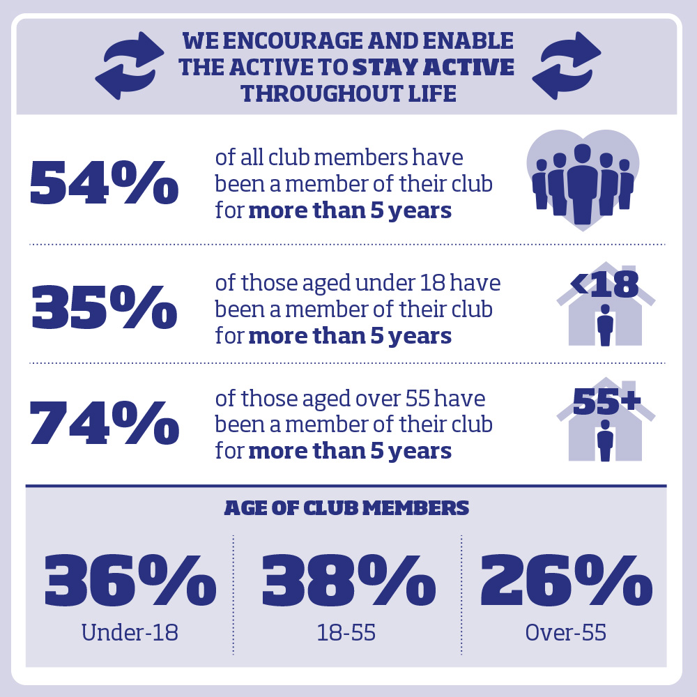 54% of all club members have been a member of their club for more than 5 years 35% of those aged under 18 have been a member of their club for more than 5 years 74% of those aged over 55 have been a member of their club for more than 5 years Age of club members  36% Under-18   38% 18-55 26% Over-55