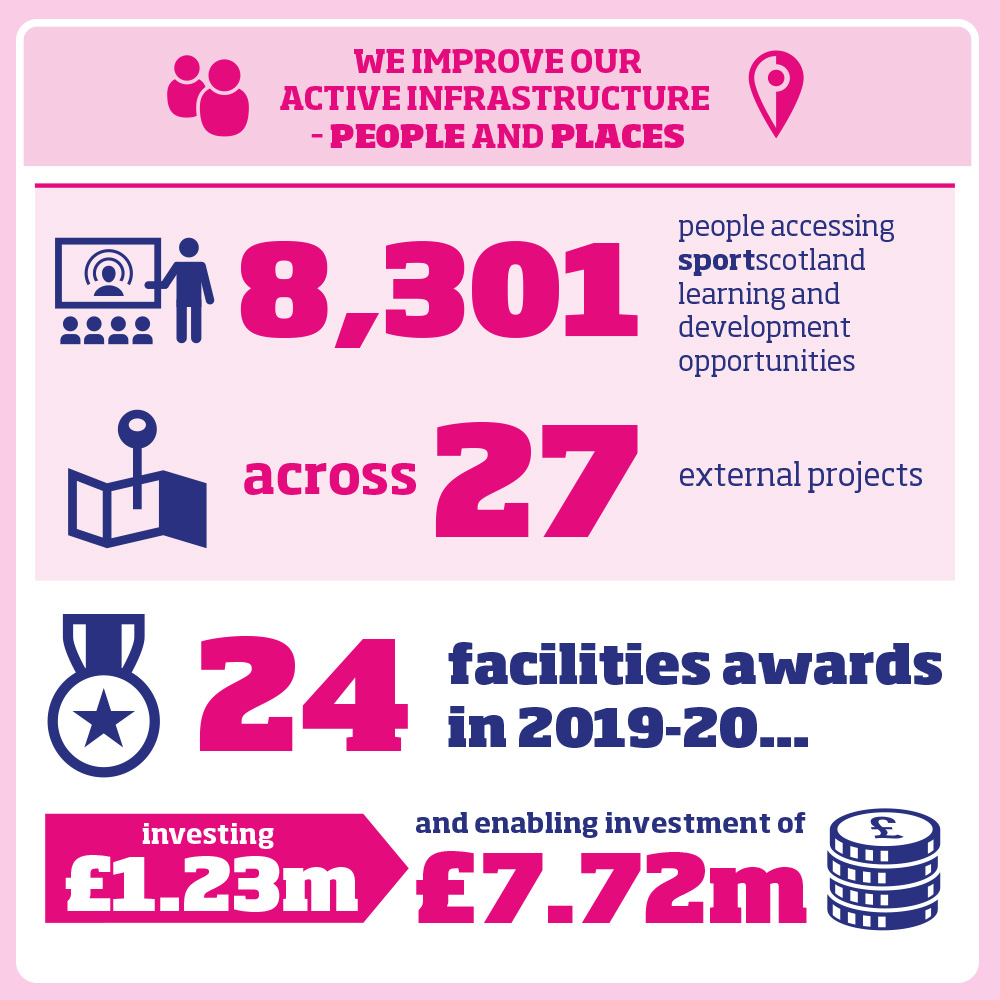 8,301 people accessing sportscotland learning and development opportunities across 27 external projects 24 facilities awards in 2019-20, investing £1.23 million and enabling investment of £7.72m