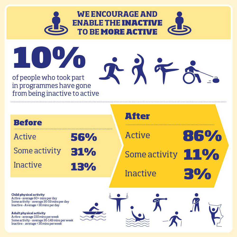 10% of people who took part in programmes have gone from being inactive to active Before: Active 56% | Some activity 31% | Inactive 13% After: Active 86% | Some activity 11% | Inactive 3% Child physical activity: Active – average 60+ mins per day Some activity – average 30-59 mins per day Inactive – average <30 mins per day Adult physical activity: Active – average 150 mins per week Some activity – average 30-149 mins per week Inactive – average <30 mins per week