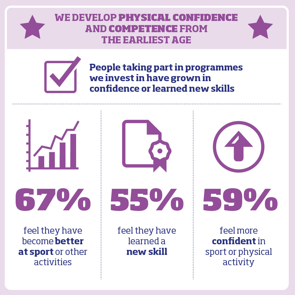 67% feel they have become better at sport or other activities 55% feel they have learned a new skill 59% feel more con¬fident in sport or physical activity