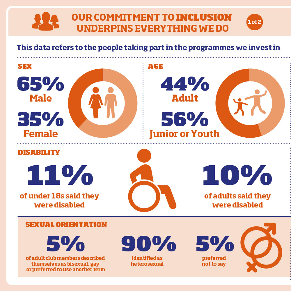 This data refers to the people taking part in the programmes we invest in:  Sex 65% Male 35% Female   Age 44% Adult 56% Junior or Youth  Disability 11% of under 18s said they were disabled 10% of adults said they were disabled Sexual orientation (specific to adults) 5% of adult club members described themselves as bisexual, gay or preferred to use another term 90% identi¬fied as heterosexual 5% preferred not to say